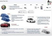 Alfa Romeo: Het concrete productieplan tot 2014
