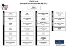 Het nieuwe management van Fiat-Chrysler