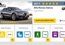 Ook Alfa Romeo Stelvio op 5 sterren NCAP