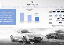 Maserati met 10 marktintroducties prioriteit