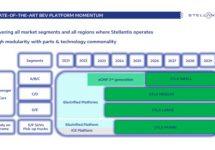 Stellantis' elektrische opmars straks dankzij nieuw STLA platform