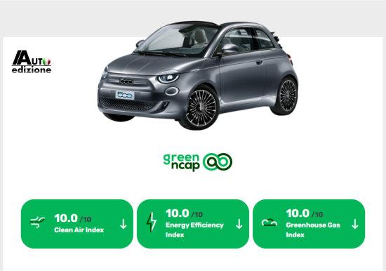 Elektrische Fiat 500 scoort maximaal in groene NCAP